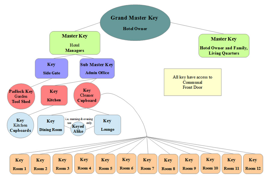 Hotel flow chart master key suites direct hotel flow chart ccuart Choice Image