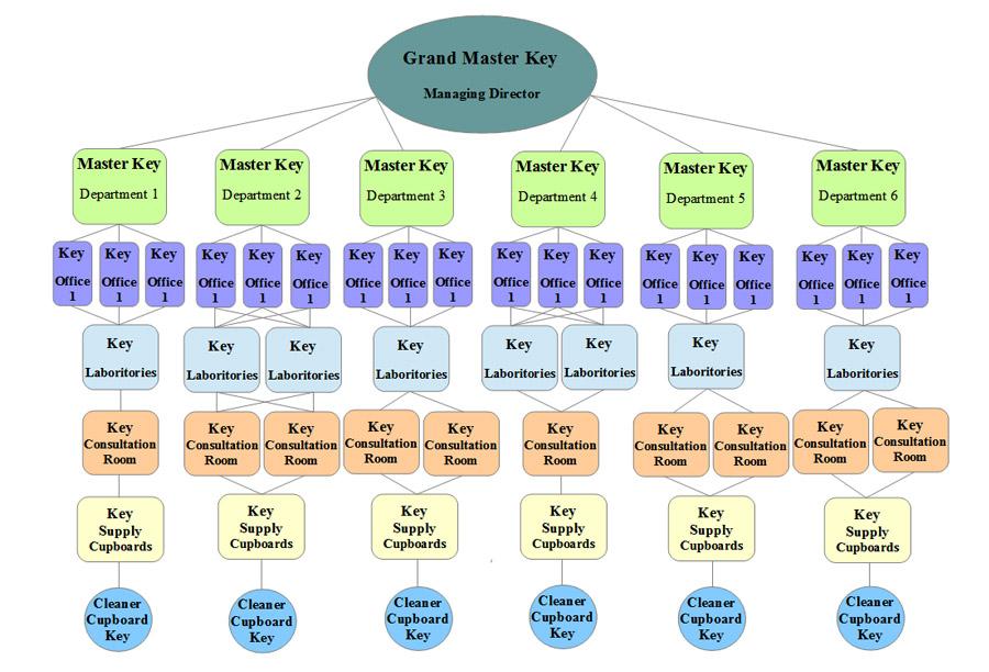 Hostpital flow chart master key suites direct hostpital flow chart ccuart Choice Image
